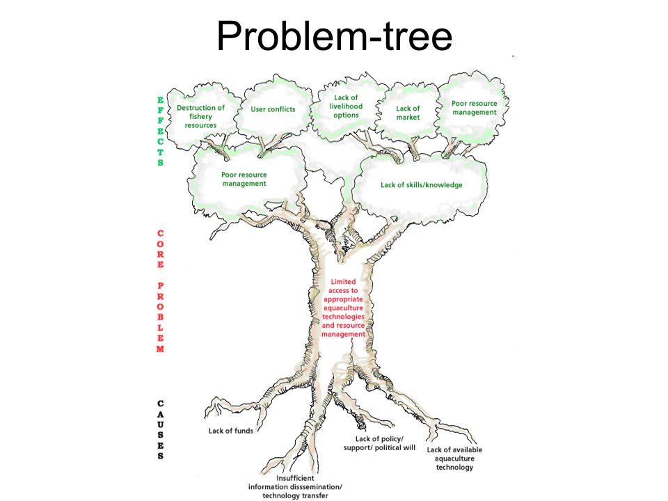 Problem-tree