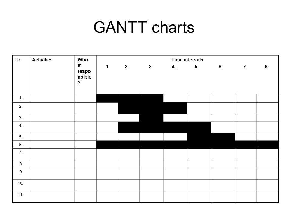 GANTT charts IDActivitiesWho is respo nsible . Time intervals 1.