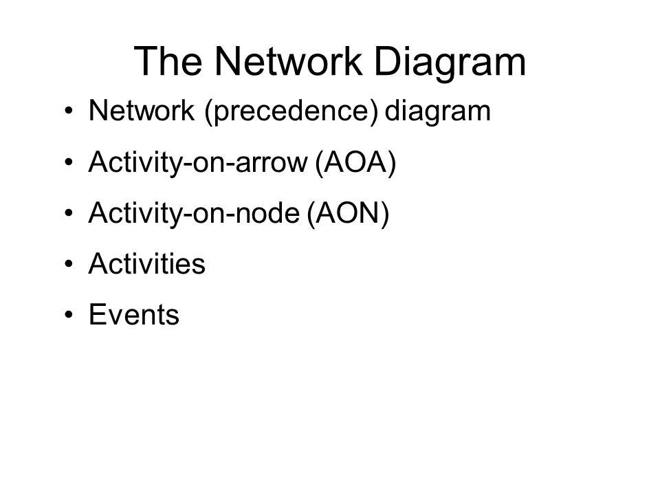 The Network Diagram Network (precedence) diagram Activity-on-arrow (AOA) Activity-on-node (AON) Activities Events