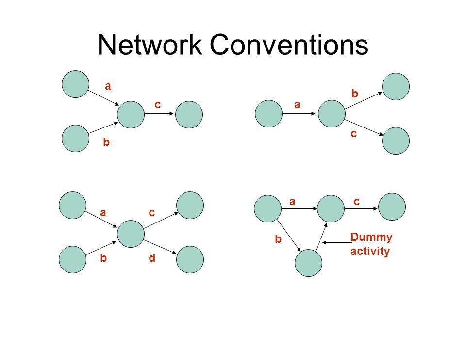 Network Conventions a b ca b c a b c d a b c Dummy activity