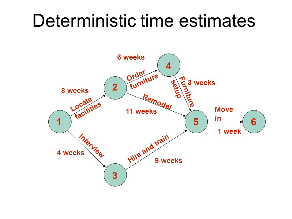 Deterministic time estimates 1 2 3 4 56 8 weeks 6 weeks 3 weeks 4 weeks 9 weeks 11 weeks 1 week Locate facilities Order furniture Furniture setup Interview Hire and train Remodel Move in