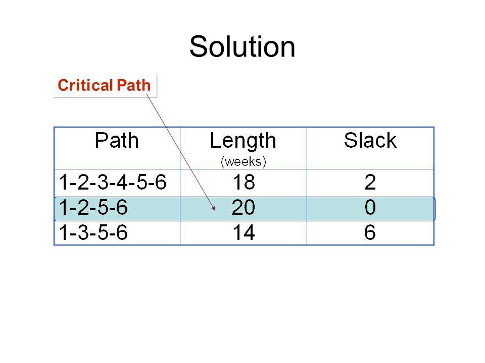 Solution Critical Path