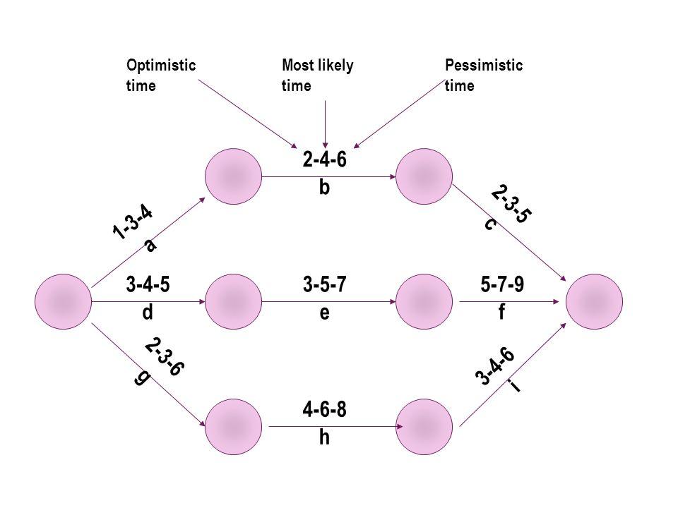 1-3-4 a 3-4-5 d 3-5-7 e 5-7-9 f 2-4-6 b 4-6-8 h 2-3-6 g 3-4-6 i 2-3-5 c Optimistic time Most likely time Pessimistic time