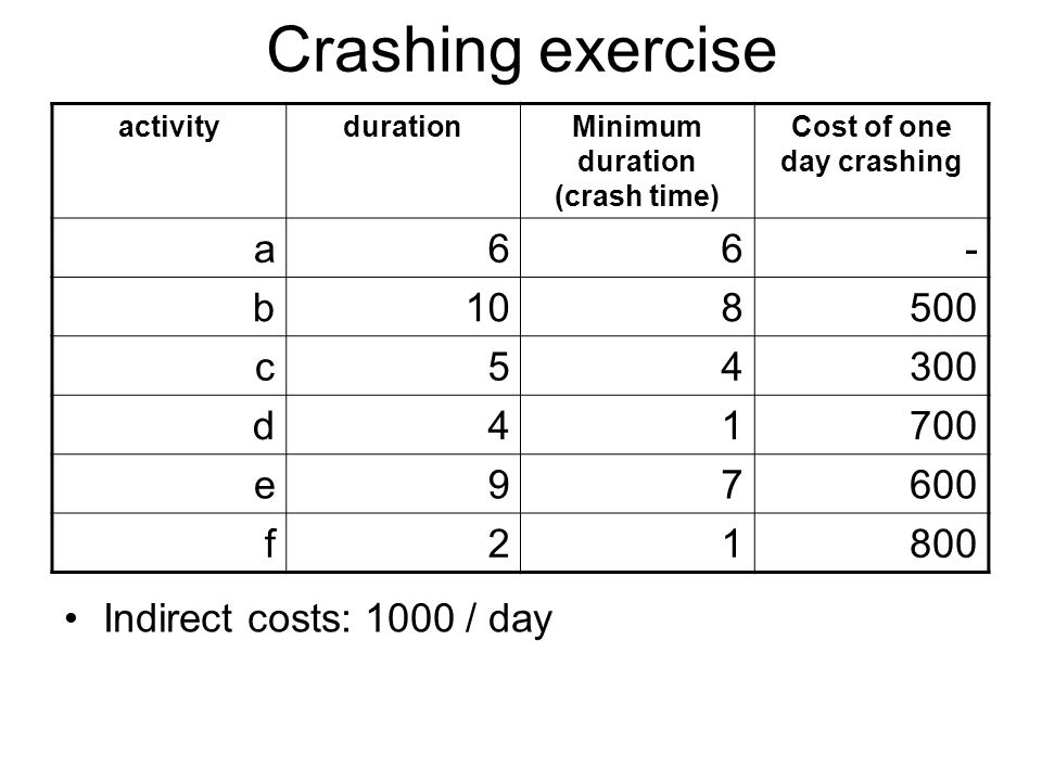Crashing exercise activitydurationMinimum duration (crash time) Cost of one day crashing a66- b108500 c54300 d41700 e97600 f21800 Indirect costs: 1000 / day