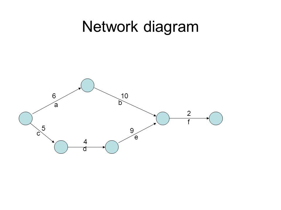 Network diagram a c d b e f 6 5 10 4 9 2