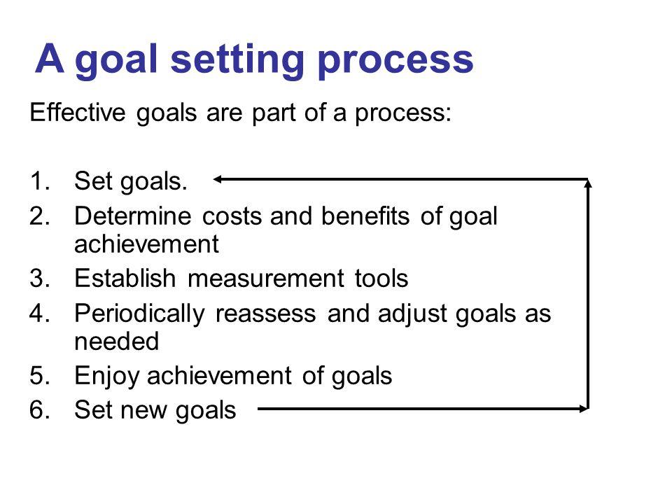Effective goals are part of a process: 1.Set goals.