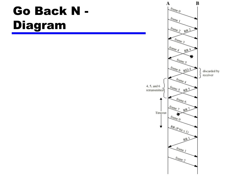 Go Back N - Diagram