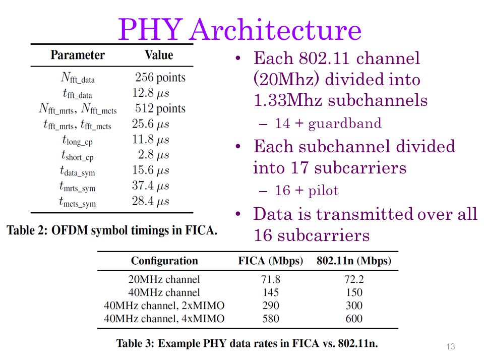 PHY Architecture 13 Each 802.11 channel (20Mhz) divided into 1.33Mhz subchannels – 14 + guardband Each subchannel divided into 17 subcarriers – 16 + pilot Data is transmitted over all 16 subcarriers