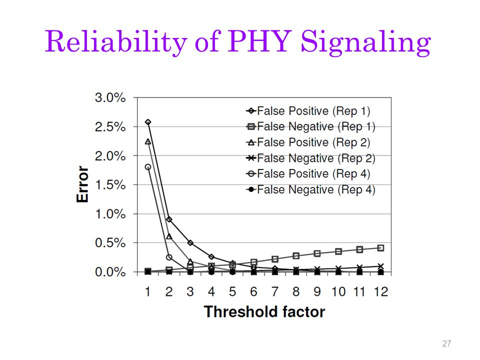 Reliability of PHY Signaling 27
