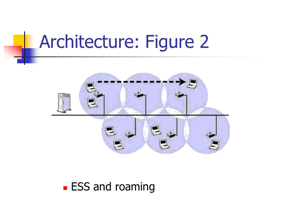 Architecture: Figure 2 ESS and roaming