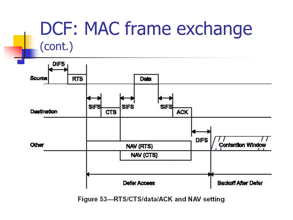 DCF: MAC frame exchange (cont.)