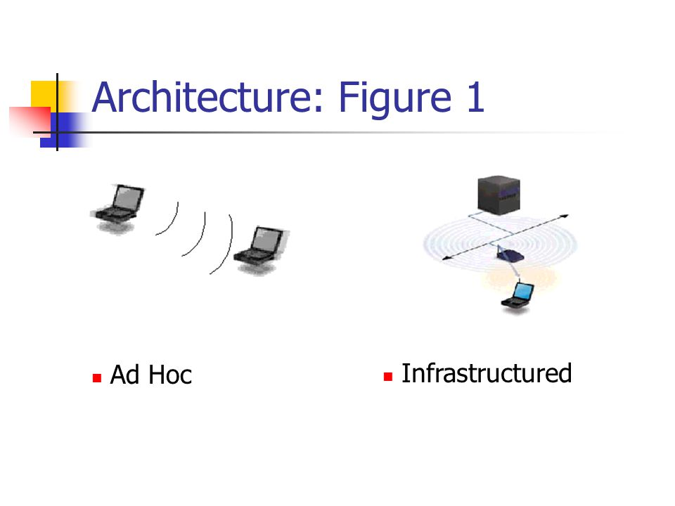 Architecture: Figure 1 Ad Hoc Infrastructured