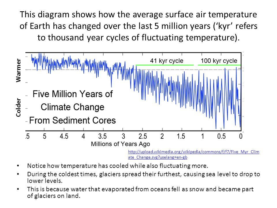 This diagram shows how the average surface air temperature of Earth has changed over the last 5 million years ('kyr' refers to thousand year cycles of