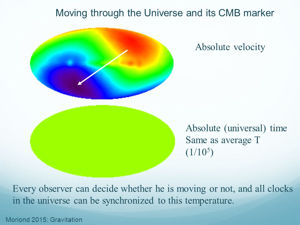 Moriond 2015: Gravitation Moving through the Universe and its CMB marker Absolute velocity Absolute (universal) time Same as average T (1/10 5 ) Every