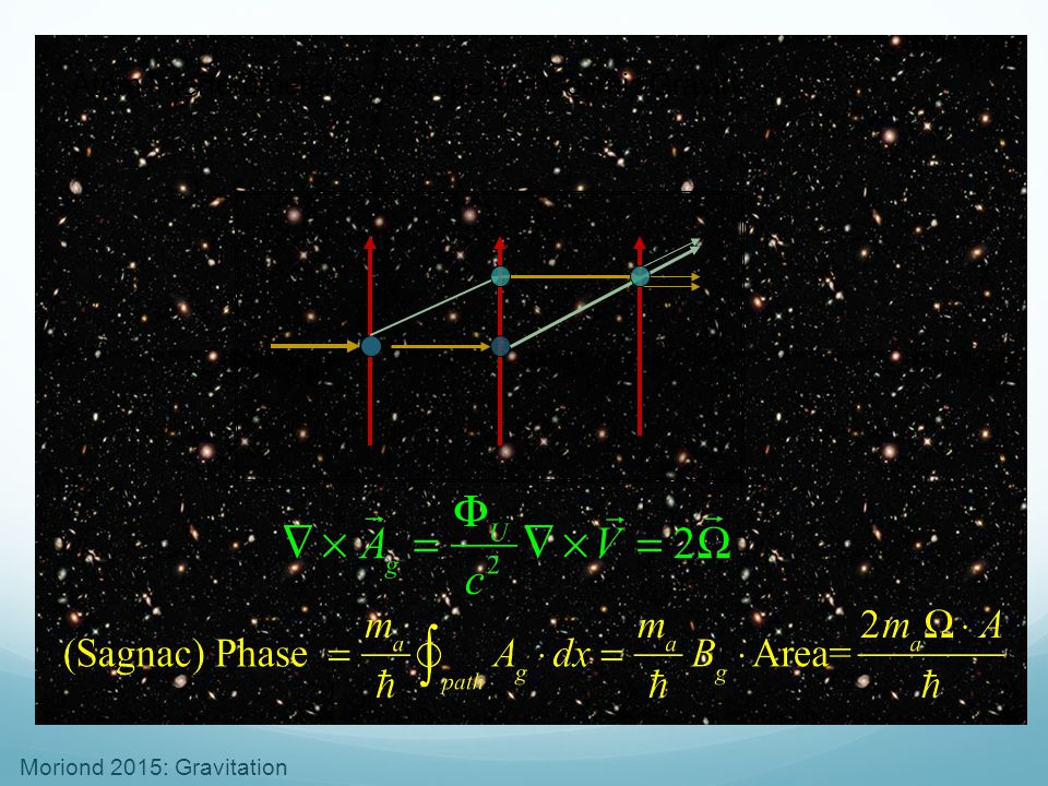 Moriond 2015: Gravitation Atom Interferometer Gyroscope and Cosmic Gravity
