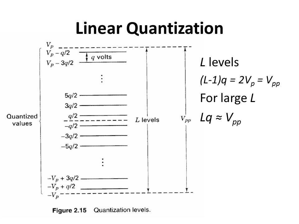 Linear Quantization L levels (L-1)q = 2V p = V pp For large L Lq ≈ V pp