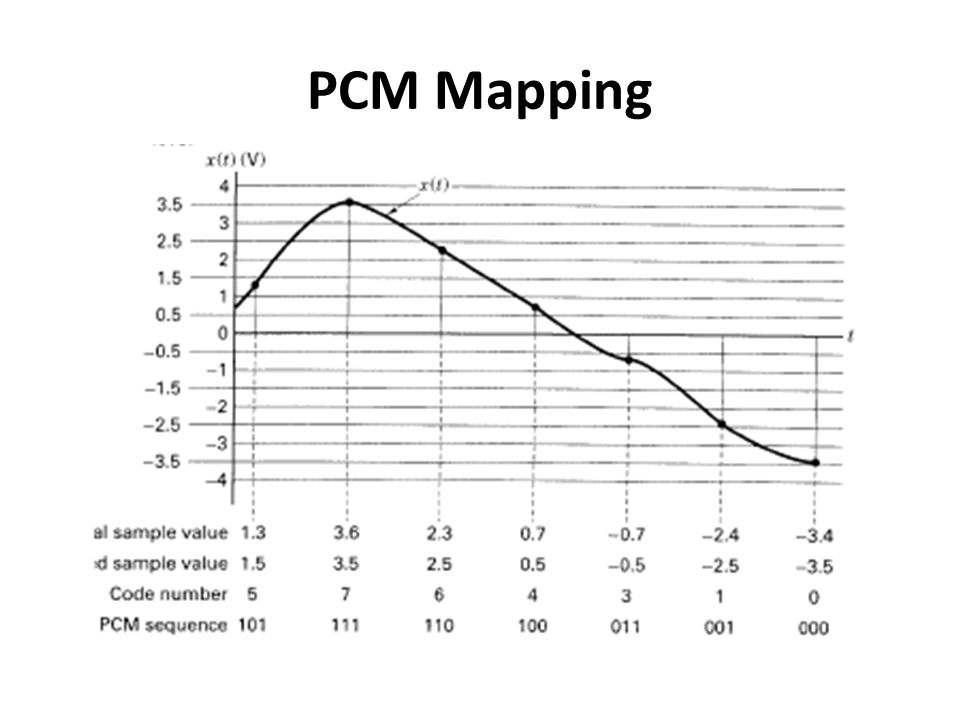 PCM Mapping
