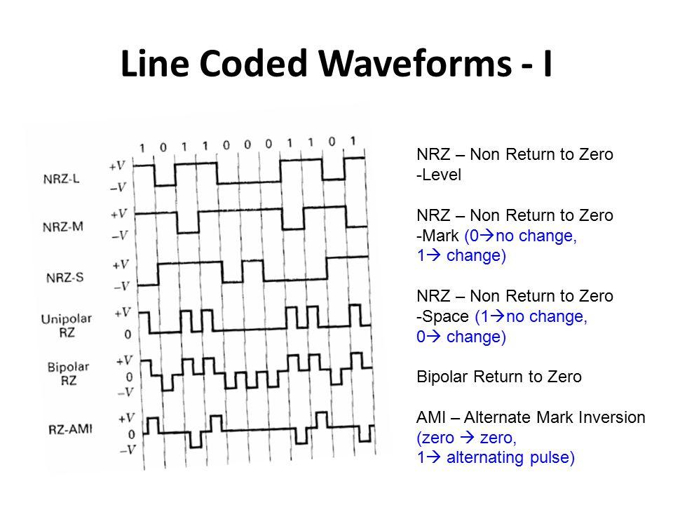 Line Coded Waveforms - I NRZ – Non Return to Zero -Level NRZ – Non Return to Zero -Mark (0  no change, 1  change) NRZ – Non Return to Zero -Space (1