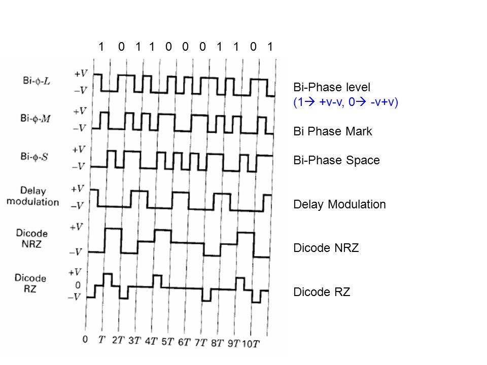 Bi-Phase level (1  +v-v, 0  -v+v) Bi Phase Mark Bi-Phase Space Delay Modulation Dicode NRZ Dicode RZ 1 0 1 1 0 0 0 1 1 0 1