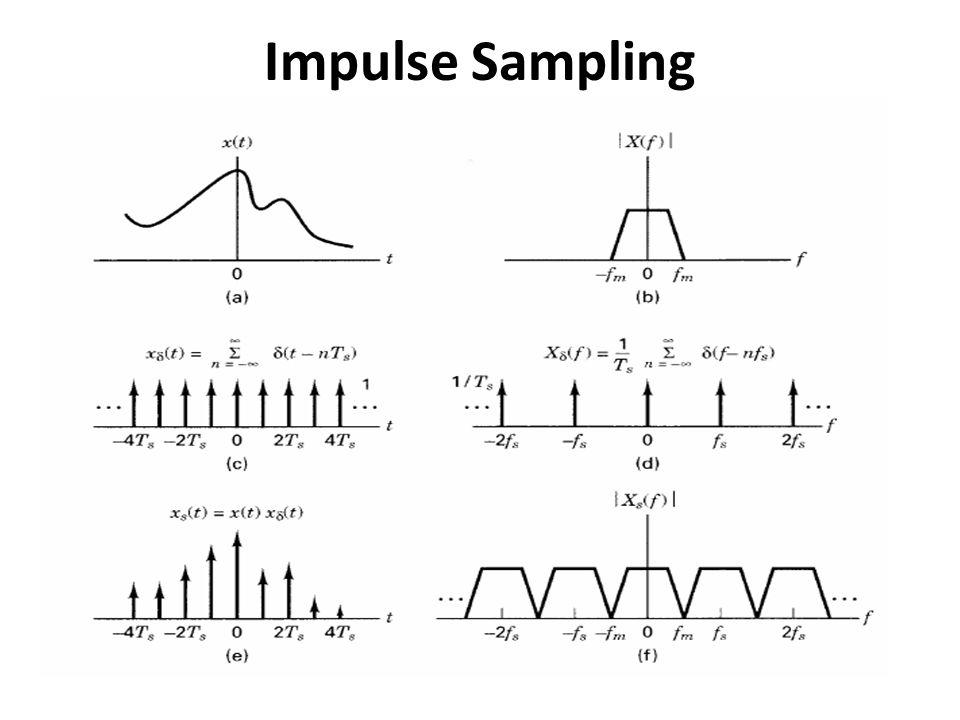 Linear Quantization Summary Mean Squared Error (MSE) = q 2 /12 Mean signal power = E[m 2 (t)] Mean SNR = 12 E[m 2 (t)]/q 2 For binary PCM, L = 2 n  n bits/sample Let signal bandwidth = B Hz – If Nyquist sampling  2B samples/sec – If 20% oversampling  1.2(2B) samples/sec Bit rate = 2nB bits/sec Required channel bandwidth = nB Hz