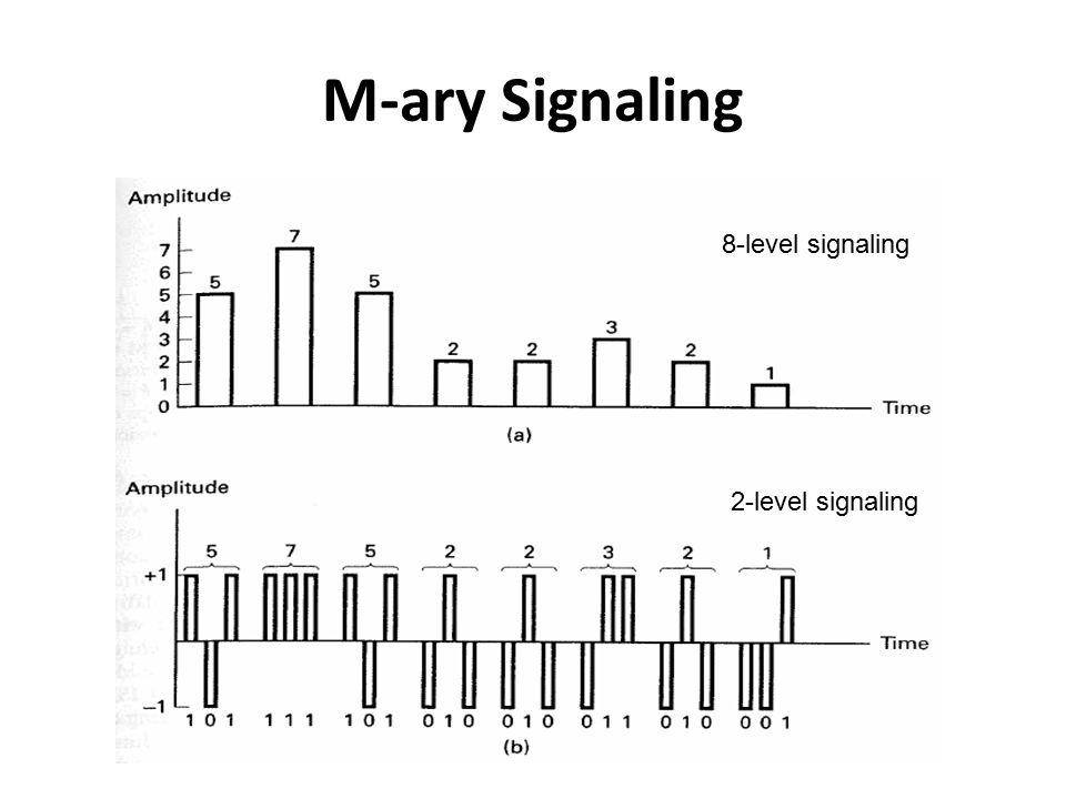M-ary Signaling 8-level signaling 2-level signaling