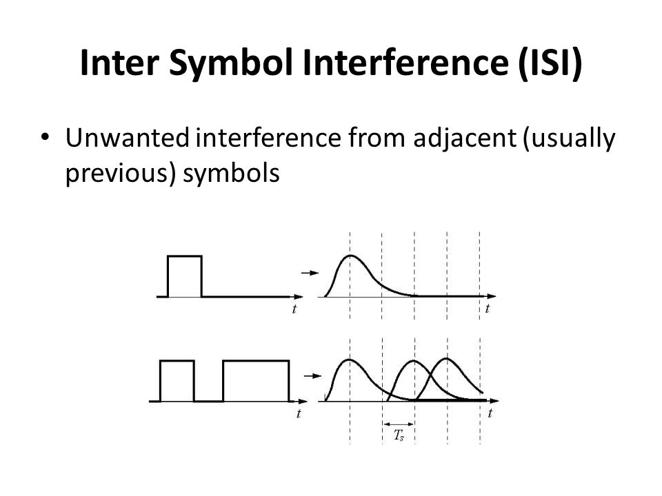 Inter Symbol Interference (ISI) Unwanted interference from adjacent (usually previous) symbols