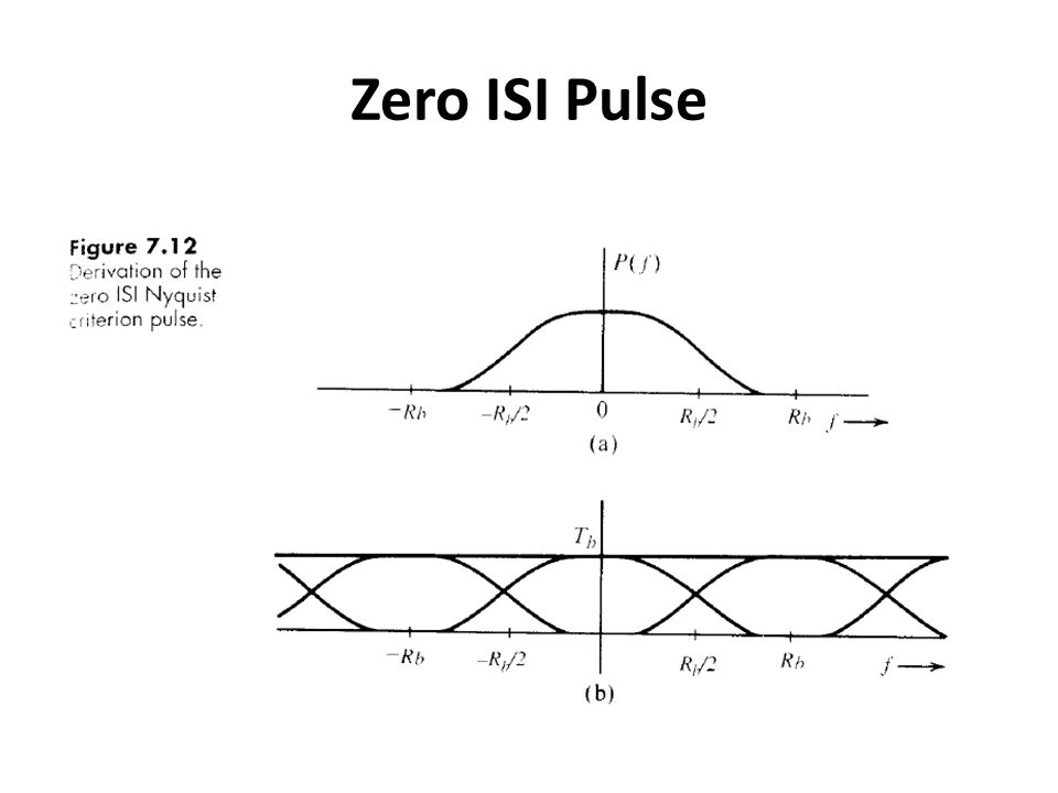 Zero ISI Pulse
