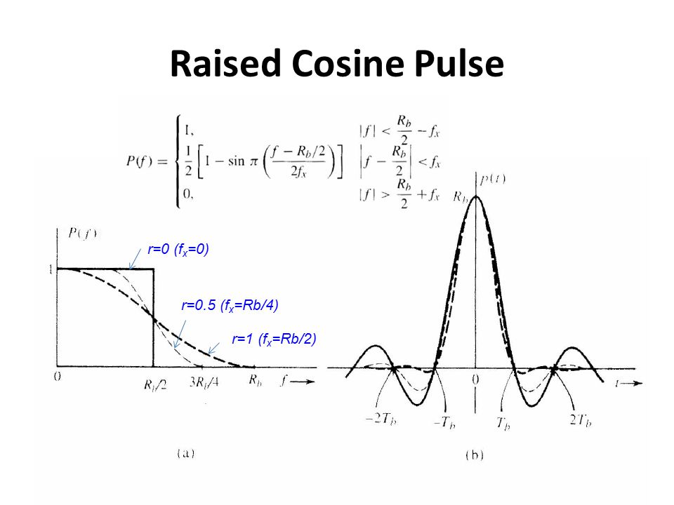 Raised Cosine Pulse r=0 (f x =0) r=0.5 (f x =Rb/4) r=1 (f x =Rb/2)