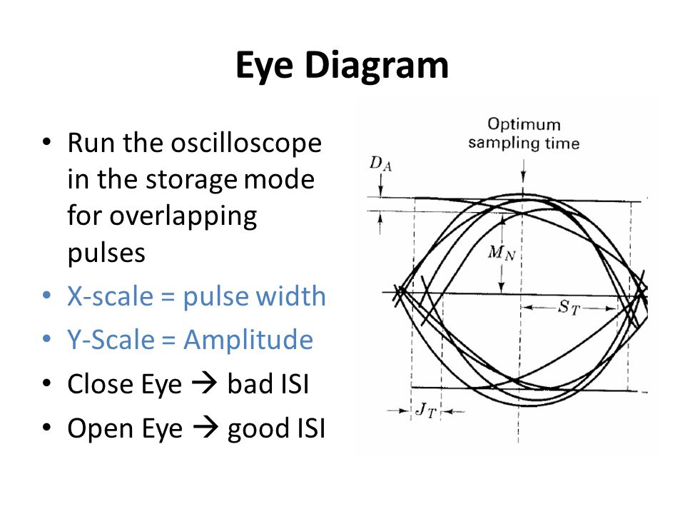 Eye Diagram Run the oscilloscope in the storage mode for overlapping pulses X-scale = pulse width Y-Scale = Amplitude Close Eye  bad ISI Open Eye  g