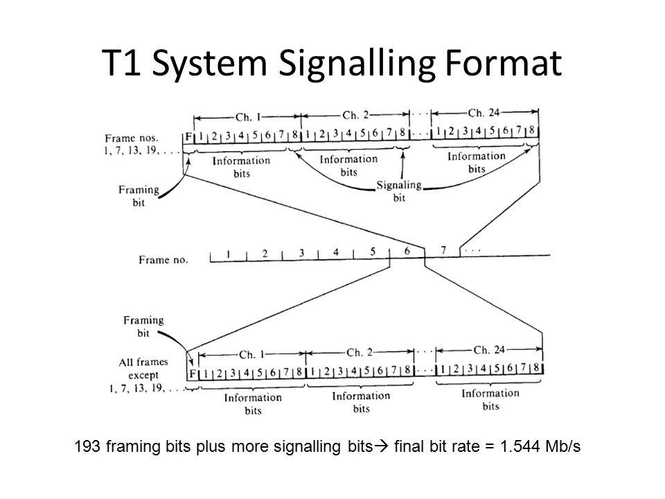 T1 System Signalling Format 193 framing bits plus more signalling bits  final bit rate = 1.544 Mb/s