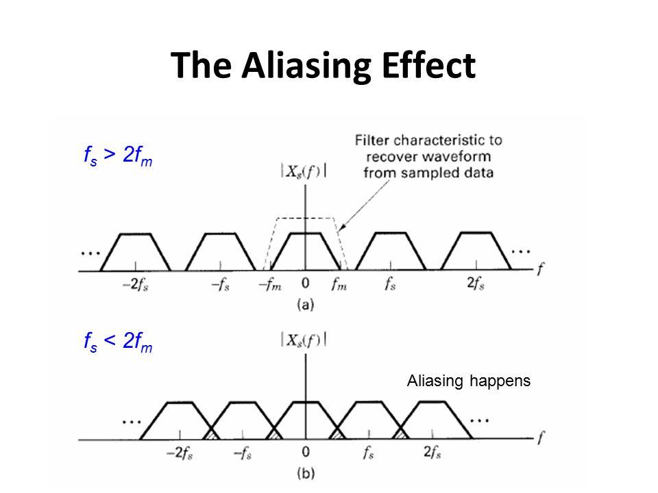 The Aliasing Effect f s > 2f m f s < 2f m Aliasing happens