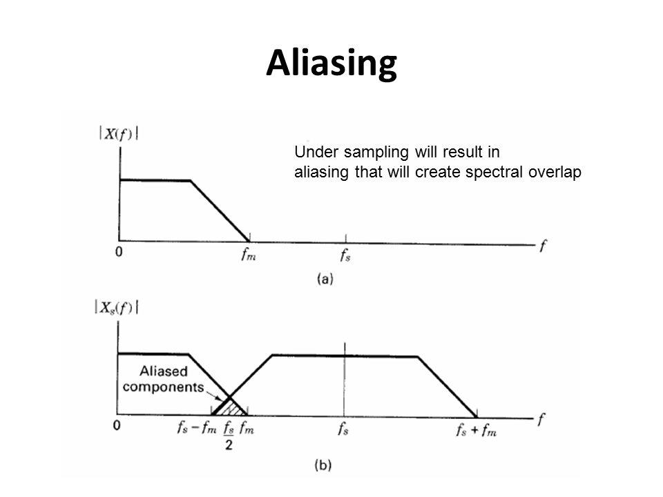 Non-uniform Quantization Compress the signal first Then perform linear quantization  Result in nonlinear quantization