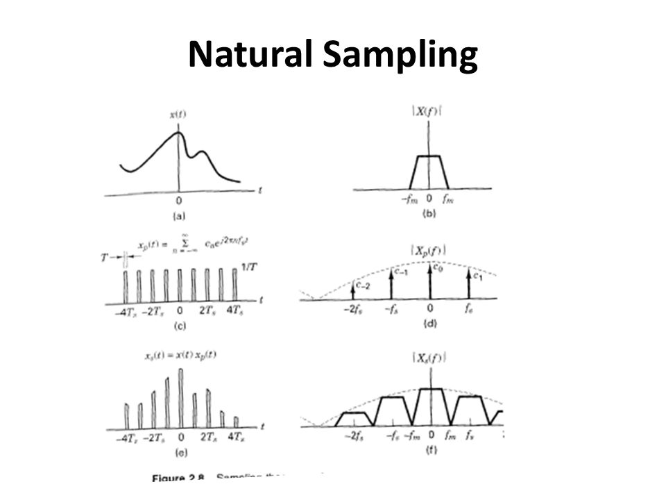 Sampling pulse train has a finite width τ Sampled spectrum will repeat itself with a 'Sinc' envelope More realistic modeling Distortion after recovery depends on τ/T s
