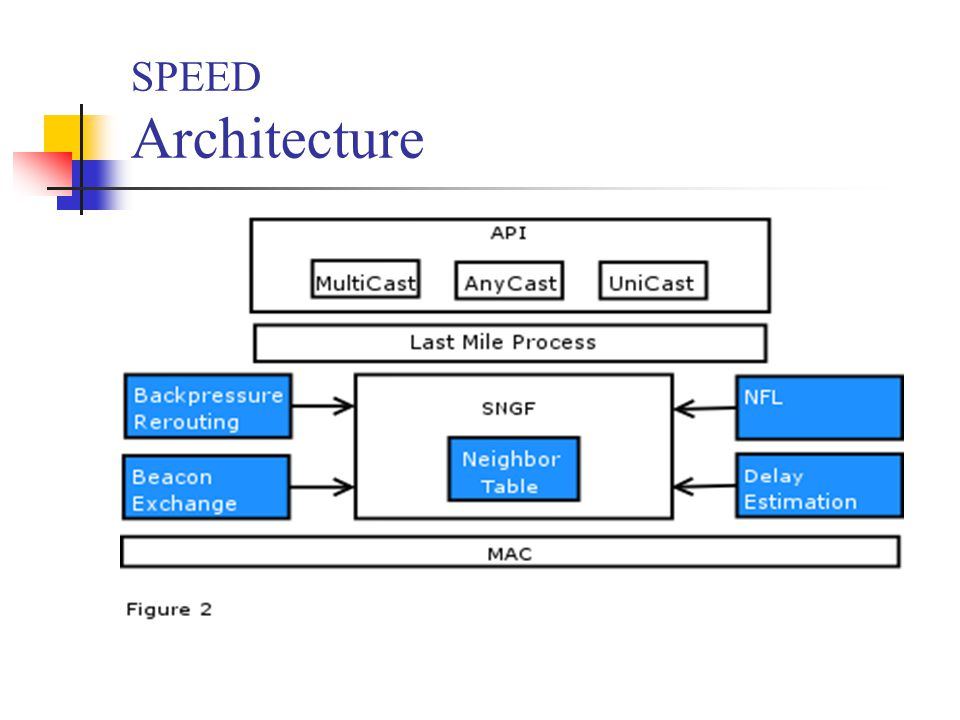 SPEED Architecture