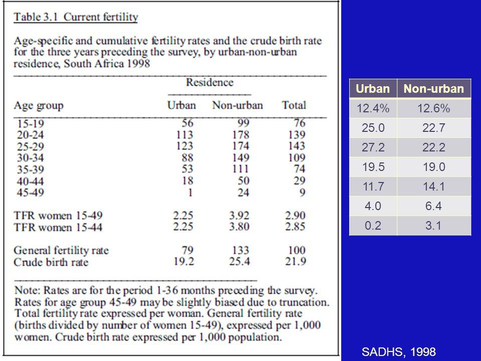 SADHS, 1998 UrbanNon-urban 12.4%12.6% 25.022.7 27.222.2 19.519.0 11.714.1 4.06.4 0.23.1