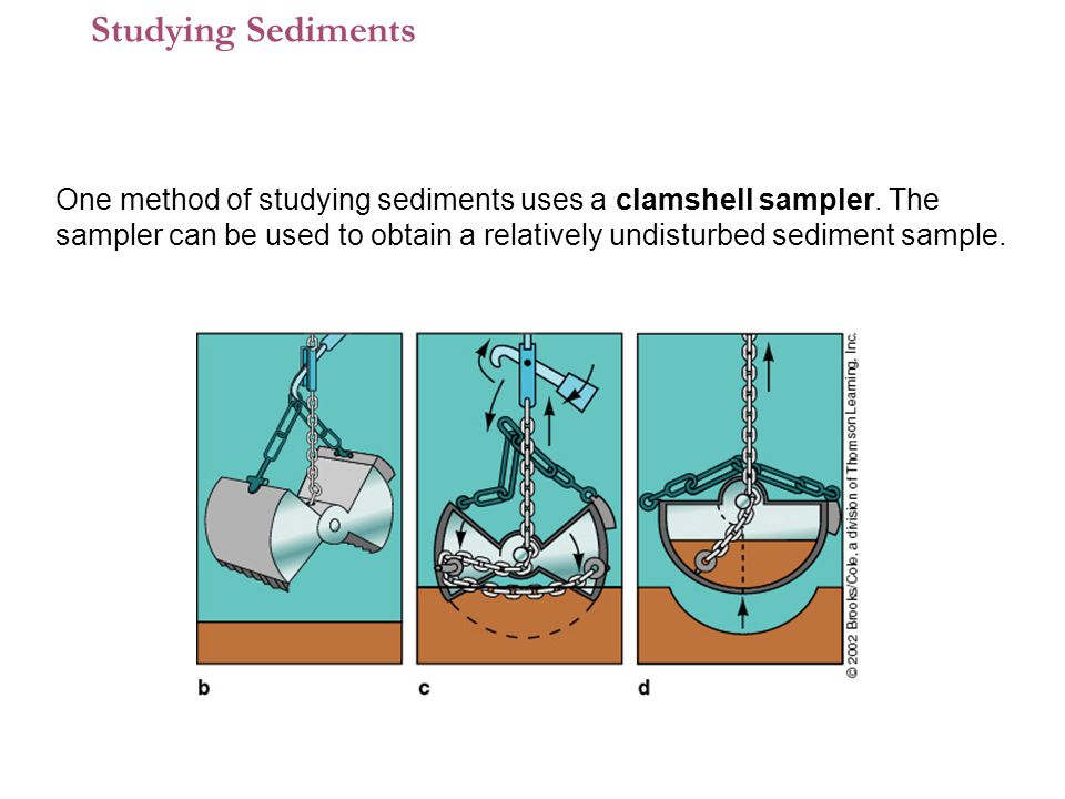 1 One method of studying sediments uses a clamshell sampler.