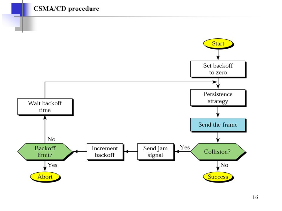 16 CSMA/CD procedure