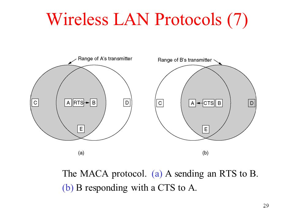 29 Wireless LAN Protocols (7) The MACA protocol. (a) A sending an RTS to B.
