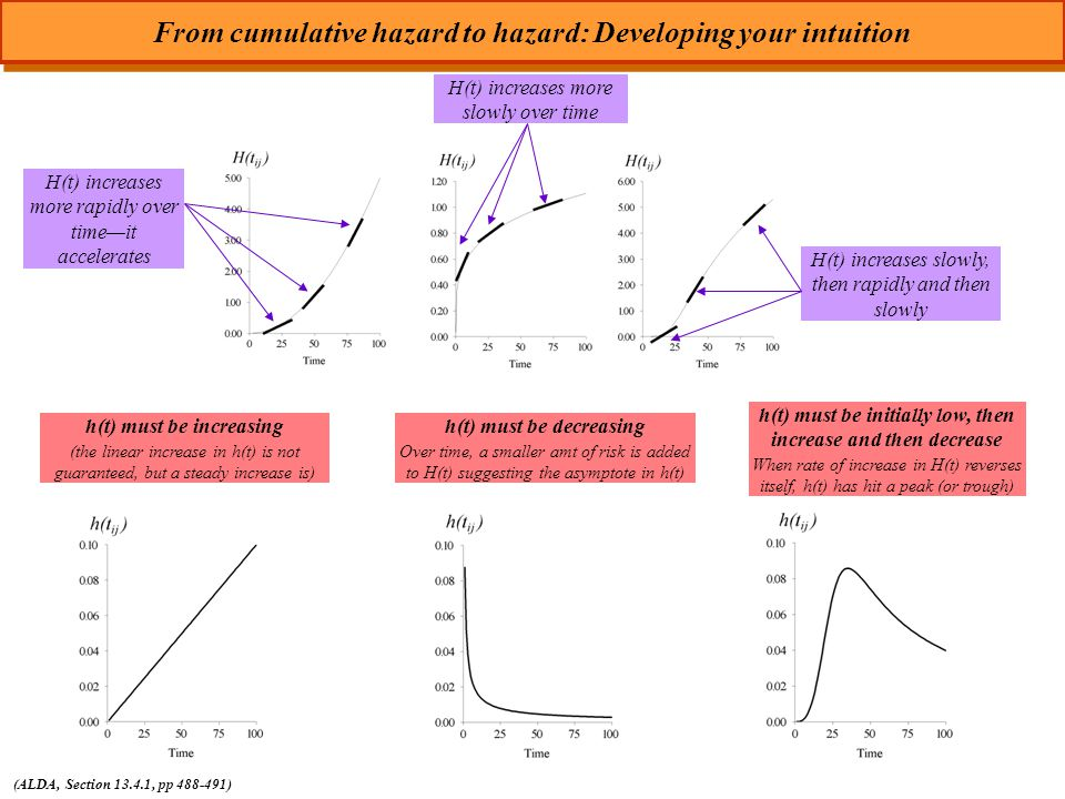 From cumulative hazard to hazard: Developing your intuition (ALDA, Section 13.4.1, pp 488-491) h(t) must be increasing (the linear increase in h(t) is not guaranteed, but a steady increase is) h(t) must be initially low, then increase and then decrease When rate of increase in H(t) reverses itself, h(t) has hit a peak (or trough) h(t) must be decreasing Over time, a smaller amt of risk is added to H(t) suggesting the asymptote in h(t) H(t) increases more rapidly over time—it accelerates H(t) increases more slowly over time H(t) increases slowly, then rapidly and then slowly