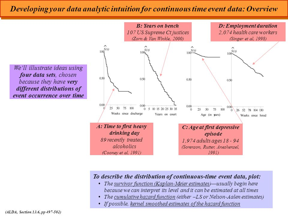 We'll illustrate ideas using four data sets, chosen because they have very different distributions of event occurrence over time Developing your data analytic intuition for continuous time event data: Overview (ALDA, Section 13.6, pp 497-502) To describe the distribution of continuous-time event data, plot: The survivor function (Kaplan-Meier estimates)—usually begin here because we can interpret its level and it can be estimated at all times The cumulative hazard function (either –LS or Nelson-Aalen estimates) If possible, kernel smoothed estimates of the hazard function A: Time to first heavy drinking day 89 recently treated alcoholics (Cooney et al, 1991) B: Years on bench 107 US Supreme Ct justices (Zorn & Van Winkle, 2000) C: Age at first depressive episode 1,974 adults ages 18 - 94 (Sorenson, Rutter, Aneshensel, 1991) D: Employment duration 2,074 health care workers (Singer et al, 1998)
