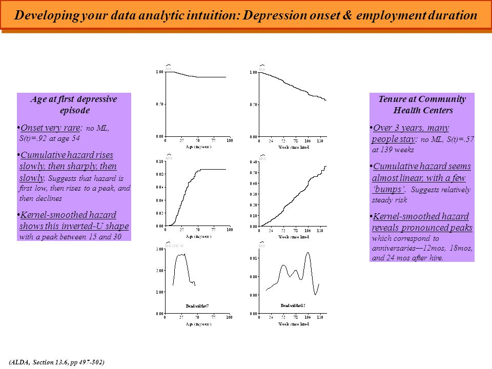 Developing your data analytic intuition: Depression onset & employment duration (ALDA, Section 13.6, pp 497-502) Age at first depressive episode Onset very rare: no ML, S(t)=.92 at age 54 Cumulative hazard rises slowly, then sharply, then slowly.