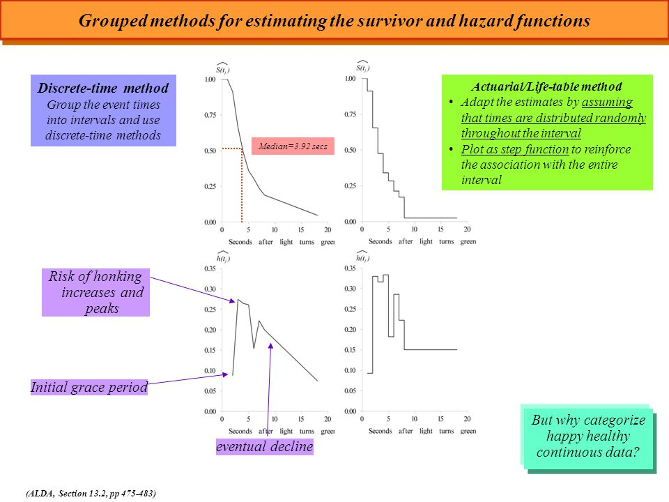 Grouped methods for estimating the survivor and hazard functions (ALDA, Section 13.2, pp 475-483) Discrete-time method Group the event times into intervals and use discrete-time methods Initial grace period Risk of honking increases and peaks eventual decline Median=3.92 secs Actuarial/Life-table method Adapt the estimates by assuming that times are distributed randomly throughout the interval Plot as step function to reinforce the association with the entire interval But why categorize happy healthy continuous data?