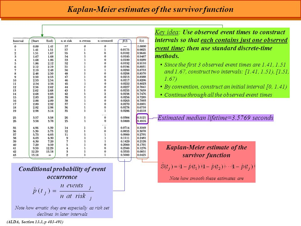 Kaplan-Meier estimates of the survivor function (ALDA, Section 13.3, p 483-491) Estimated median lifetime=3.5769 seconds Kaplan-Meier estimate of the survivor function Note how smooth these estimates are Conditional probability of event occurrence Note how erratic they are especially as risk set declines in later intervals Key idea: Use observed event times to construct intervals so that each contains just one observed event time; then use standard discrete-time methods.