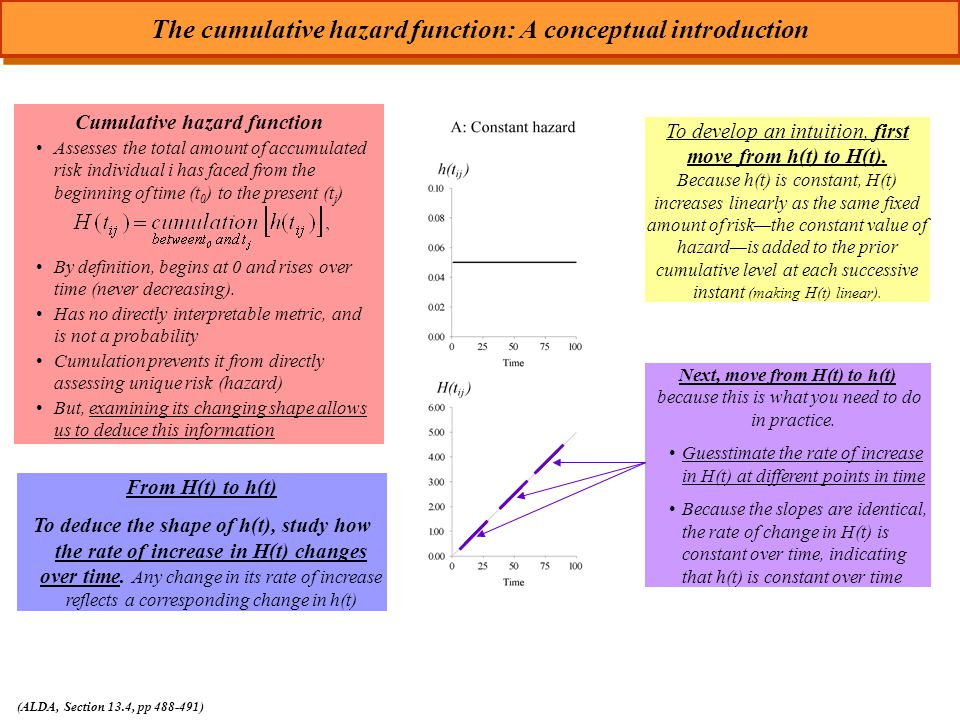 The cumulative hazard function: A conceptual introduction (ALDA, Section 13.4, pp 488-491) Cumulative hazard function Assesses the total amount of accumulated risk individual i has faced from the beginning of time (t 0 ) to the present (t j ) By definition, begins at 0 and rises over time (never decreasing).