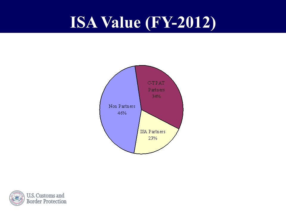 This is a sample title.ISA Value (FY-2012)