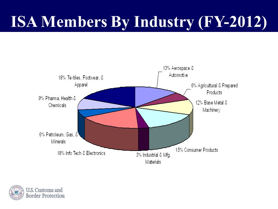 This is a sample title.ISA Members By Industry (FY-2012)