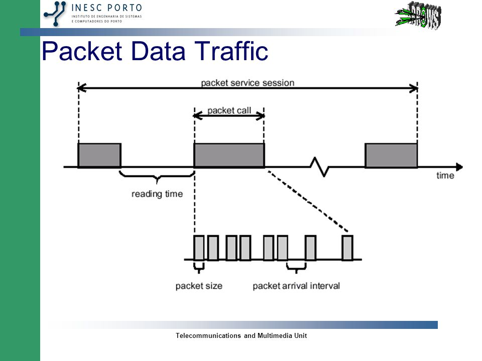 Telecommunications and Multimedia Unit Packet Data Traffic Characteristics –Session arrival process; –Number of packet calls per session; –Reading time between packets calls; Reading time starts when the last packet of the packet call is completely received by the user and ends when user makes a request for the next packet call.