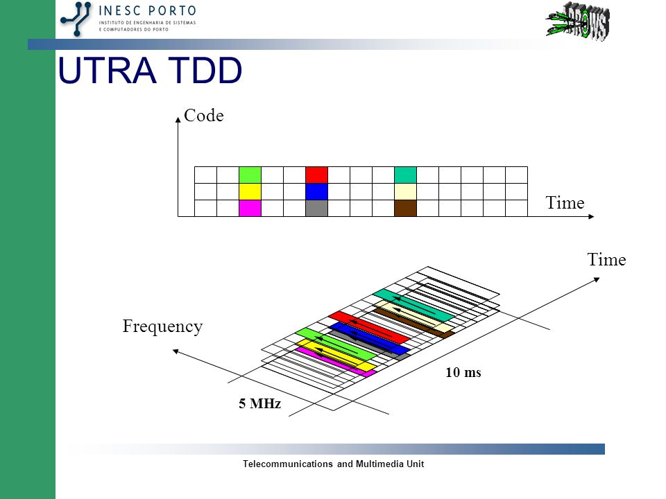 Telecommunications and Multimedia Unit UTRA TDD Combination of TDMA and CDMA –TD/CDMA Direct Sequence CDMA (SS Technique) Frequency Time 10 ms 5 MHz Uplink (MS -> BS) Downlink (BS -> MS)