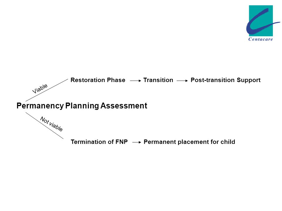 Permanency Planning Assessment Restoration Phase Transition Post-transition Support Termination of FNP Permanent placement for child Viable Not viable