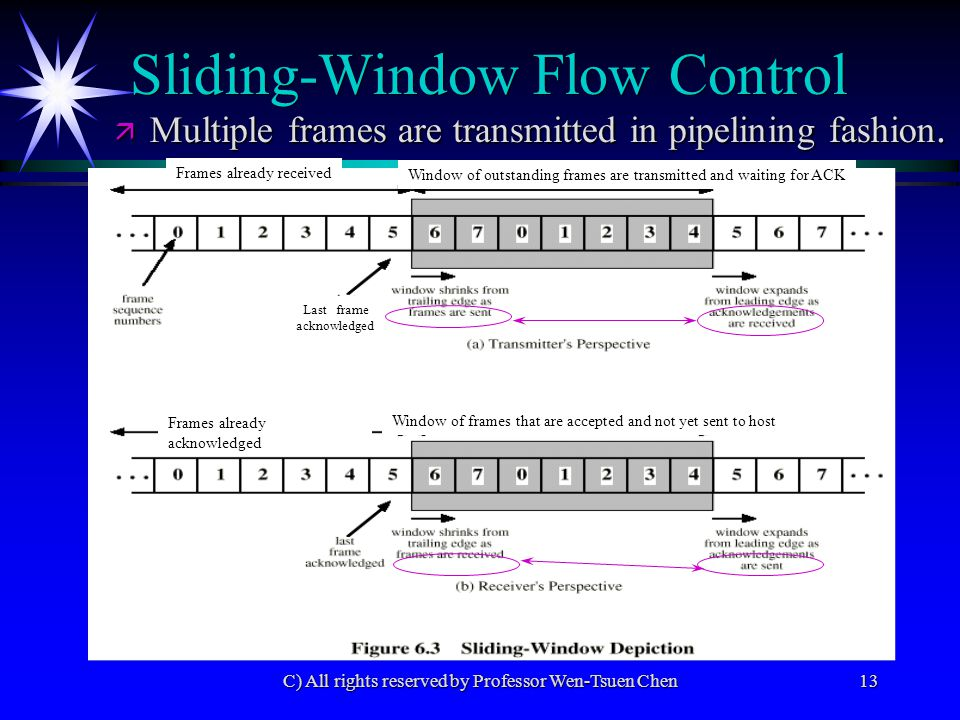 C) All rights reserved by Professor Wen-Tsuen Chen13 ä Multiple frames are transmitted in pipelining fashion. Sliding-Window Flow Control Window of ou